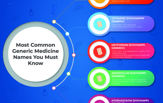 5 common Generic Medicine Names You Must Know | StayHappi Pharmacy