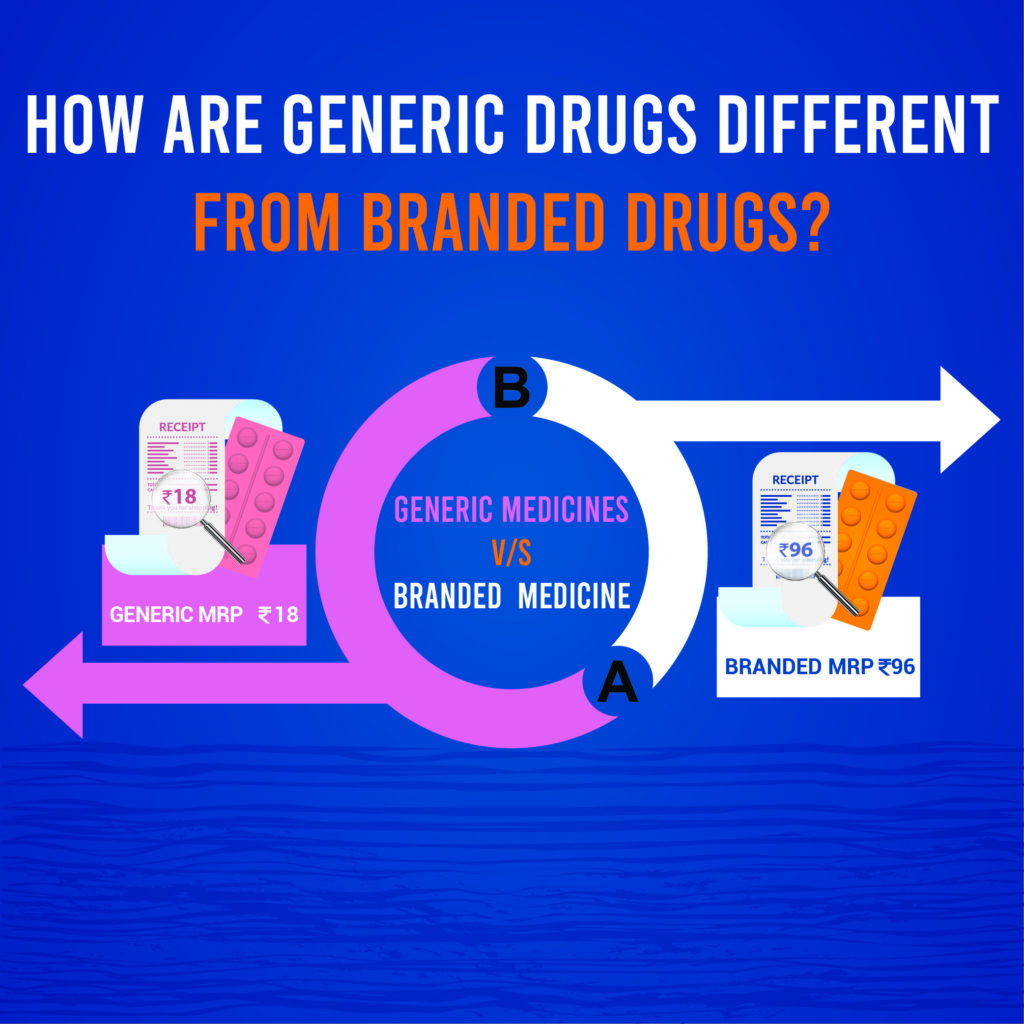 Are Generic Drugs Different From Branded Drugs | StayHappi Pharmacy