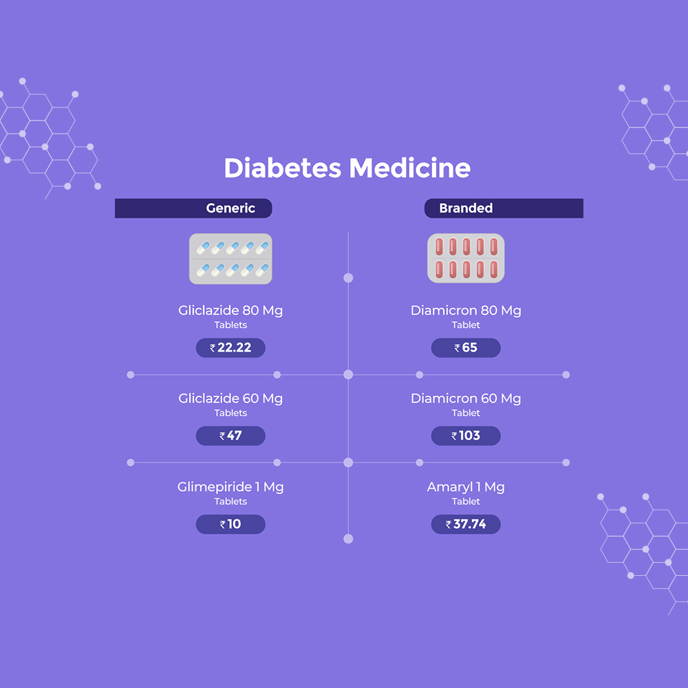 Most Common Branded Diabetic Drugs And Their Generic Alternatives